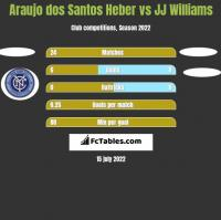 Araujo dos Santos Heber vs JJ Williams h2h player stats