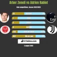 Arber Zeneli vs Adrien Rabiot h2h player stats