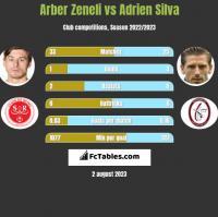 Arber Zeneli vs Adrien Silva h2h player stats