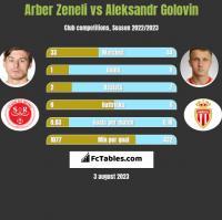 Arber Zeneli vs Aleksandr Golovin h2h player stats