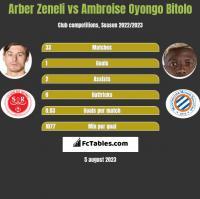 Arber Zeneli vs Ambroise Oyongo Bitolo h2h player stats