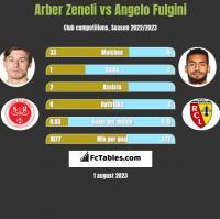 Arber Zeneli vs Angelo Fulgini h2h player stats