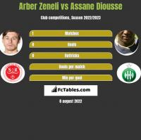 Arber Zeneli vs Assane Diousse h2h player stats