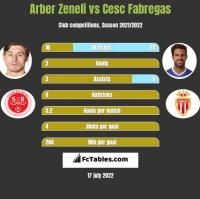 Arber Zeneli vs Cesc Fabregas h2h player stats