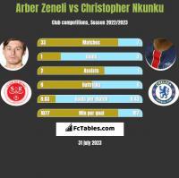 Arber Zeneli vs Christopher Nkunku h2h player stats