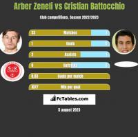Arber Zeneli vs Cristian Battocchio h2h player stats