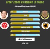 Arber Zeneli vs Damien Le Tallec h2h player stats