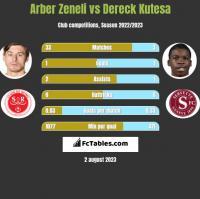 Arber Zeneli vs Dereck Kutesa h2h player stats
