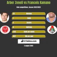 Arber Zeneli vs Francois Kamano h2h player stats