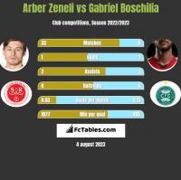 Arber Zeneli vs Gabriel Boschilia h2h player stats