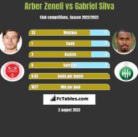 Arber Zeneli vs Gabriel Silva h2h player stats