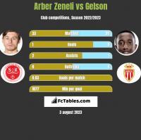 Arber Zeneli vs Gelson h2h player stats