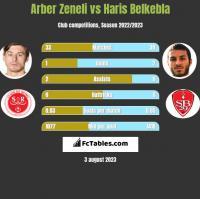 Arber Zeneli vs Haris Belkebla h2h player stats