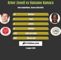 Arber Zeneli vs Hassane Kamara h2h player stats