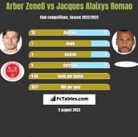 Arber Zeneli vs Jacques Alaixys Romao h2h player stats