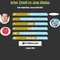 Arber Zeneli vs Jean Aholou h2h player stats