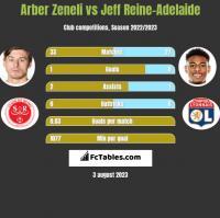 Arber Zeneli vs Jeff Reine-Adelaide h2h player stats