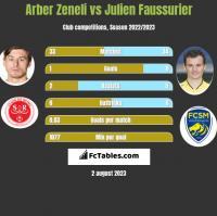 Arber Zeneli vs Julien Faussurier h2h player stats