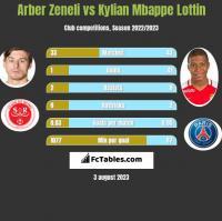 Arber Zeneli vs Kylian Mbappe Lottin h2h player stats