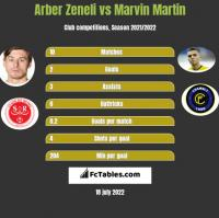 Arber Zeneli vs Marvin Martin h2h player stats