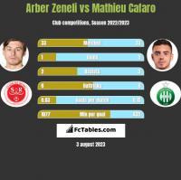 Arber Zeneli vs Mathieu Cafaro h2h player stats