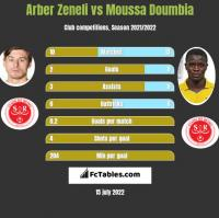 Arber Zeneli vs Moussa Doumbia h2h player stats