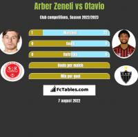 Arber Zeneli vs Otavio h2h player stats