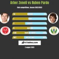 Arber Zeneli vs Ruben Pardo h2h player stats