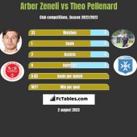 Arber Zeneli vs Theo Pellenard h2h player stats