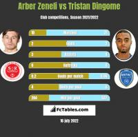 Arber Zeneli vs Tristan Dingome h2h player stats
