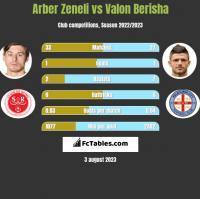 Arber Zeneli vs Valon Berisha h2h player stats