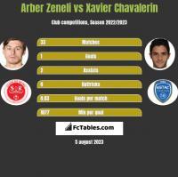 Arber Zeneli vs Xavier Chavalerin h2h player stats