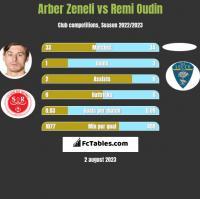 Arber Zeneli vs Remi Oudin h2h player stats