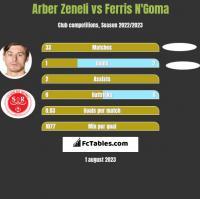 Arber Zeneli vs Ferris N'Goma h2h player stats