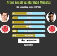 Arber Zeneli vs Marshall Munetsi h2h player stats