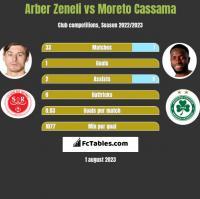Arber Zeneli vs Moreto Cassama h2h player stats