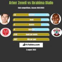 Arber Zeneli vs Ibrahima Diallo h2h player stats
