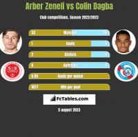 Arber Zeneli vs Colin Dagba h2h player stats