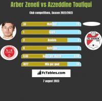 Arber Zeneli vs Azzeddine Toufiqui h2h player stats