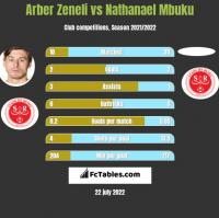 Arber Zeneli vs Nathanael Mbuku h2h player stats