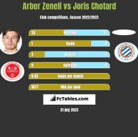 Arber Zeneli vs Joris Chotard h2h player stats