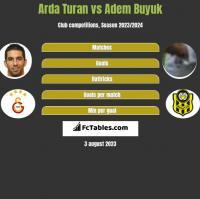 Arda Turan vs Adem Buyuk h2h player stats