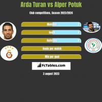 Arda Turan vs Alper Potuk h2h player stats