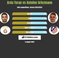 Arda Turan vs Antoine Griezmann h2h player stats
