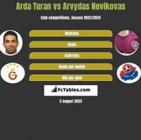 Arda Turan vs Arvydas Novikovas h2h player stats
