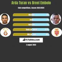 Arda Turan vs Breel Embolo h2h player stats