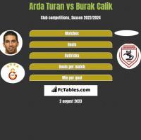 Arda Turan vs Burak Calik h2h player stats