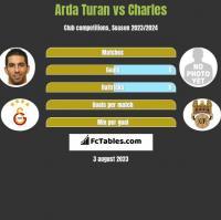 Arda Turan vs Charles h2h player stats