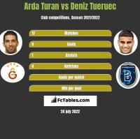 Arda Turan vs Deniz Tueruec h2h player stats