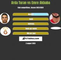 Arda Turan vs Emre Akbaba h2h player stats